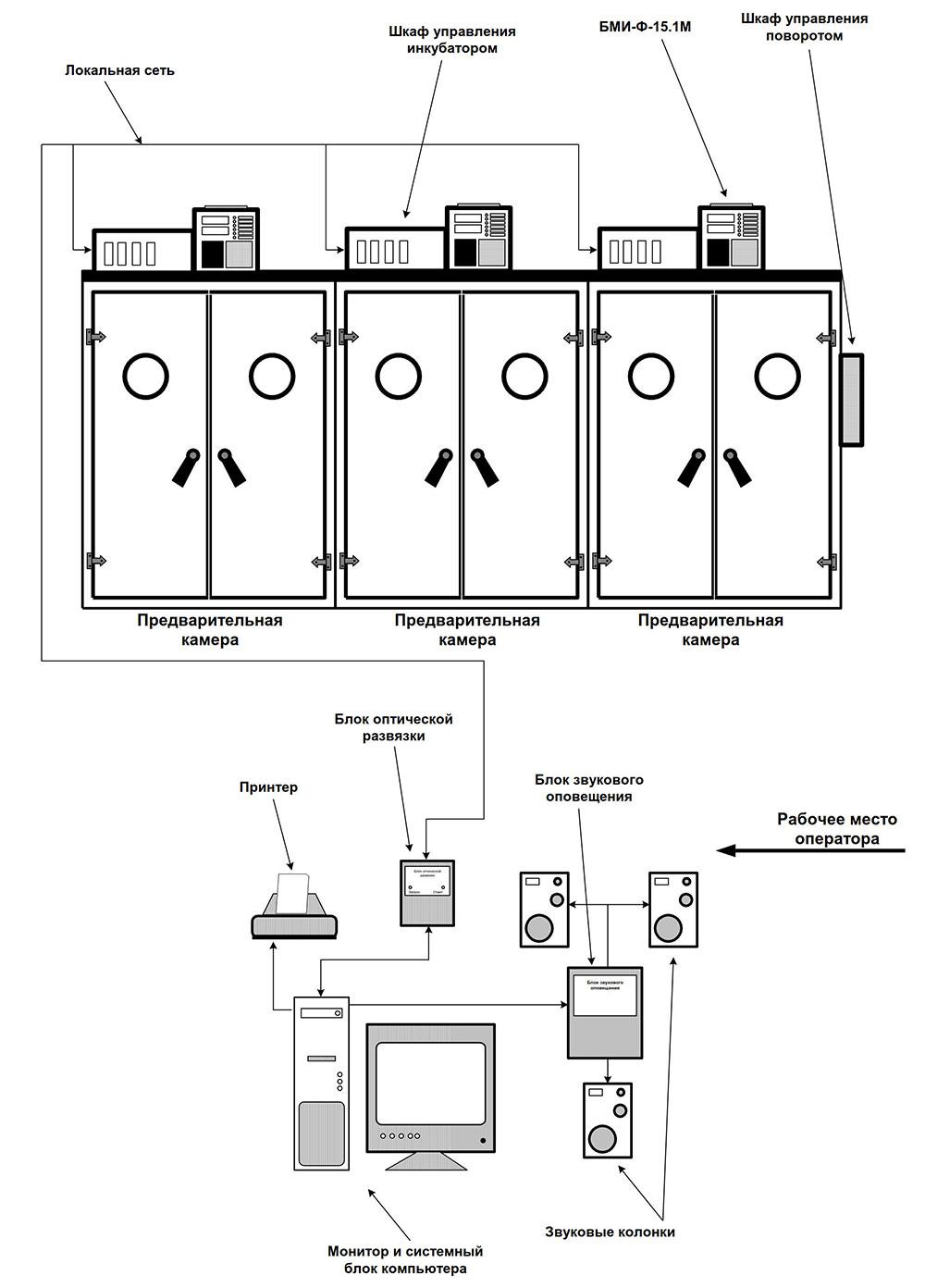 Схема расположения БМИ-Ф-15.01М